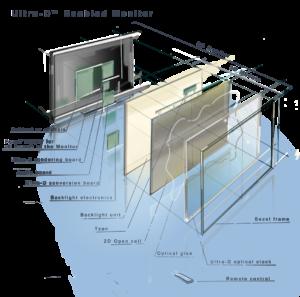Ultra-D technology